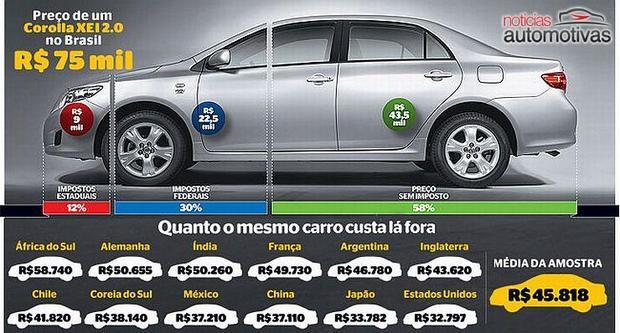 impostos carros Banco britânico relata que os dias de lucros altos das montadoras no Brasil estão chegando ao fim... será?