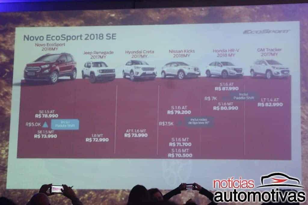 EcoSport 2018/2019: preço, consumo, versões, detalhes
