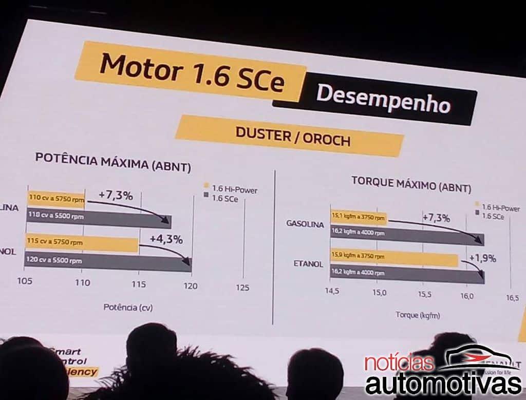Renault anuncia novos motores 1.0 e 1.6 SCe para sua linha de compactos